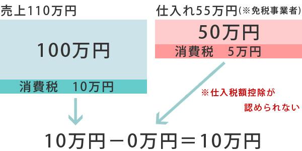 インボイス制度導入後の消費税を説明する表